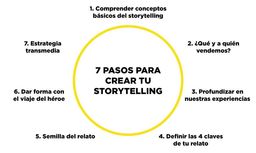 7 pasos storytelling víctor gay zaragoza el camino amarillo